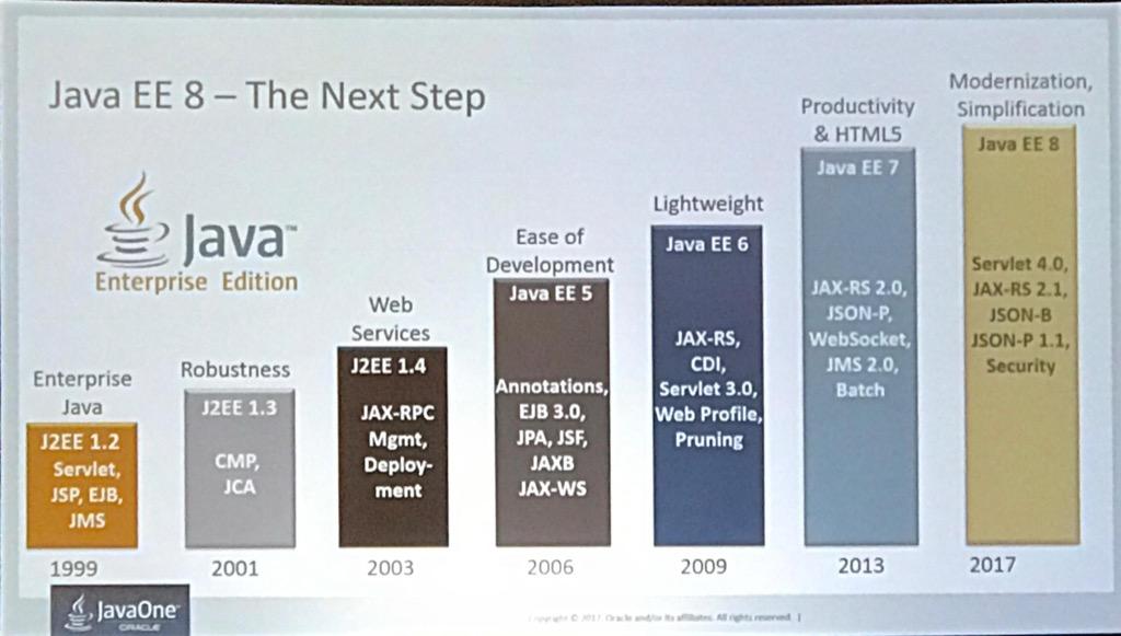Java 8 release date in Brisbane